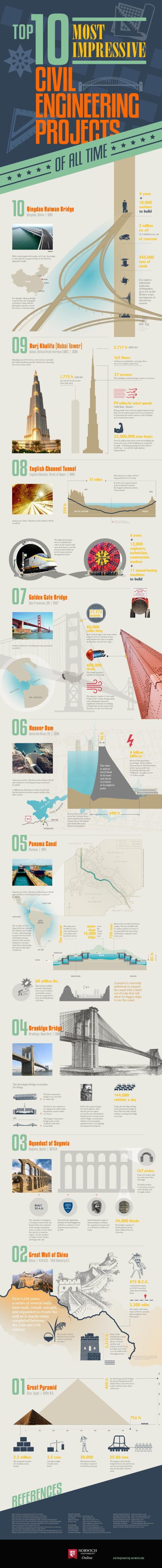 The Top 10 Most Impressive Civil Engineering Projects of All Time