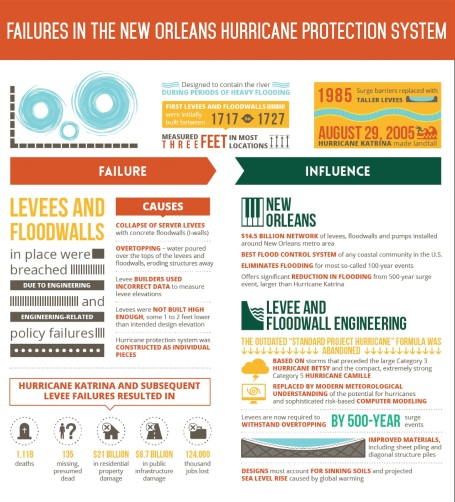 New_Orleans_Hurricane_System_Failure_Graphic-2